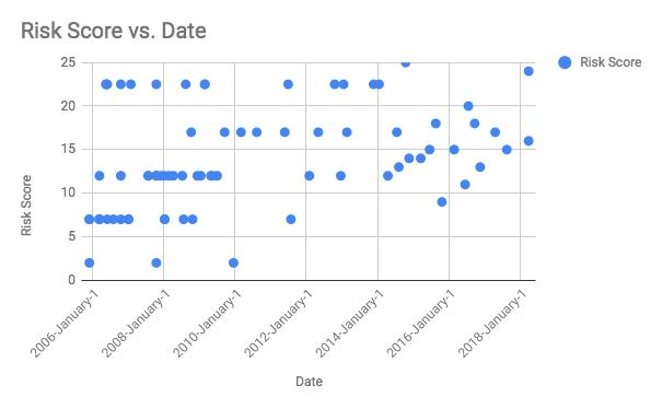 Drupal Risk Score vs Date