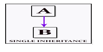 Single Level Inheritance