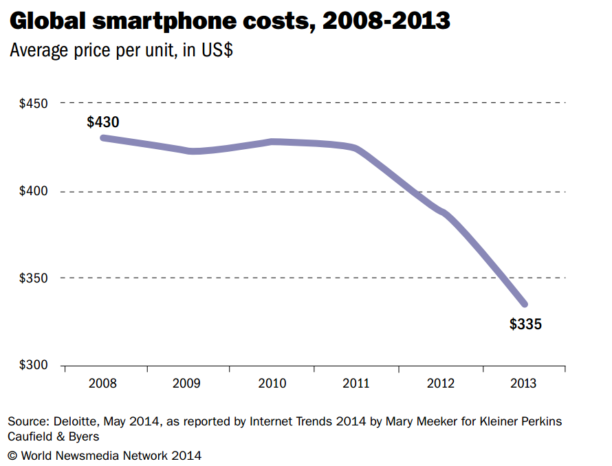 Drastic reduction in global cellphone costs, 2008-2013