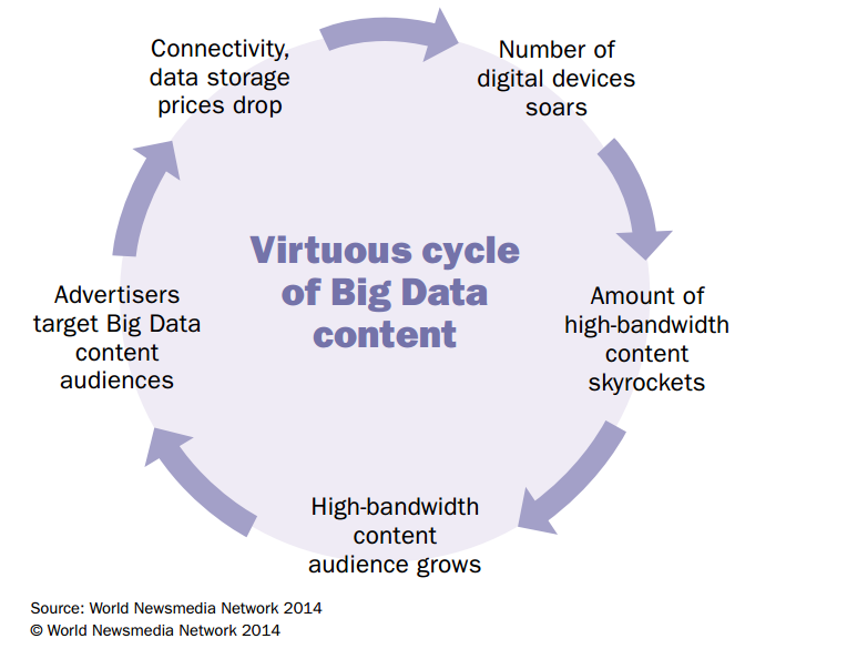 Virtuous cycle of Big data content