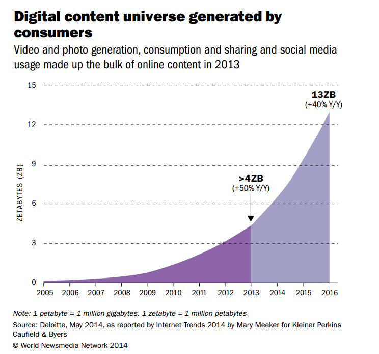 digital content generated by users